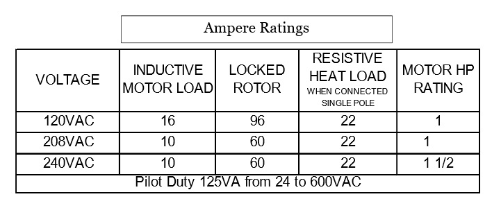 TP506 Ampere Ratings