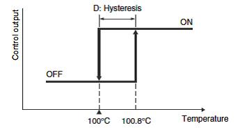 Temperature Differential